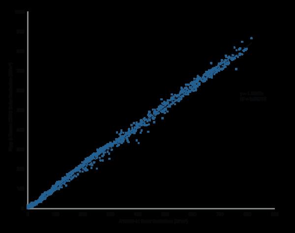 medida de la radiación solar ATMOS 41