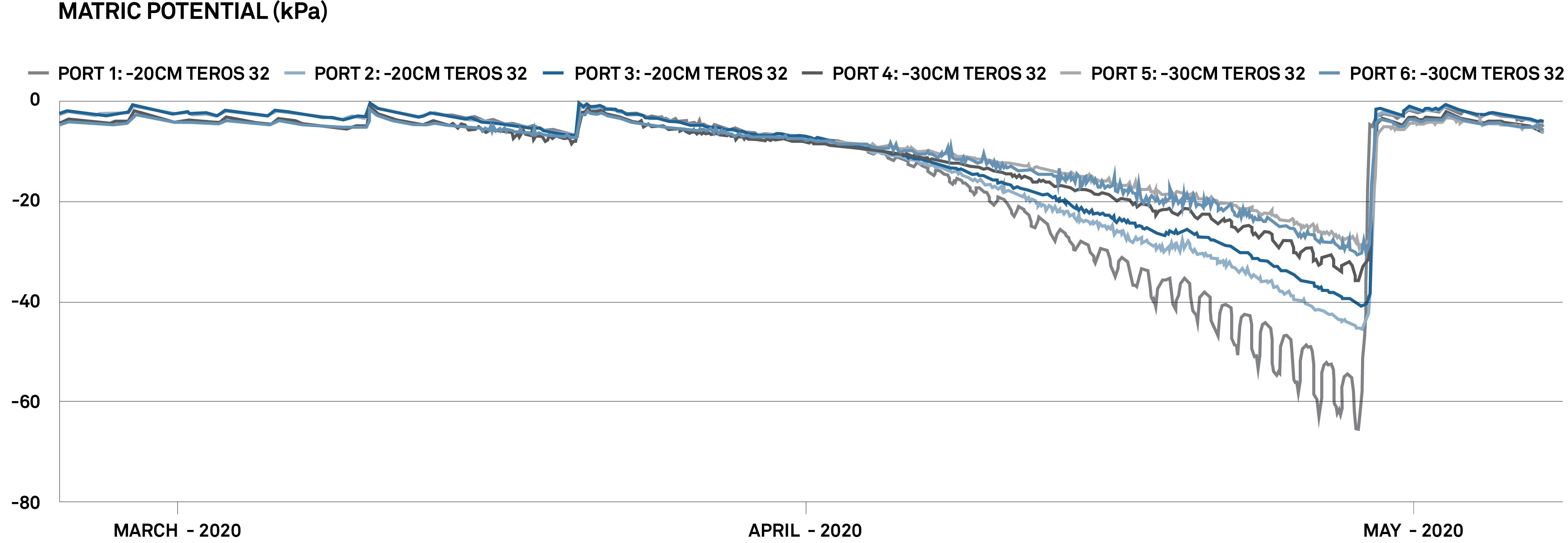 datos del tensiómetro TEROS 32